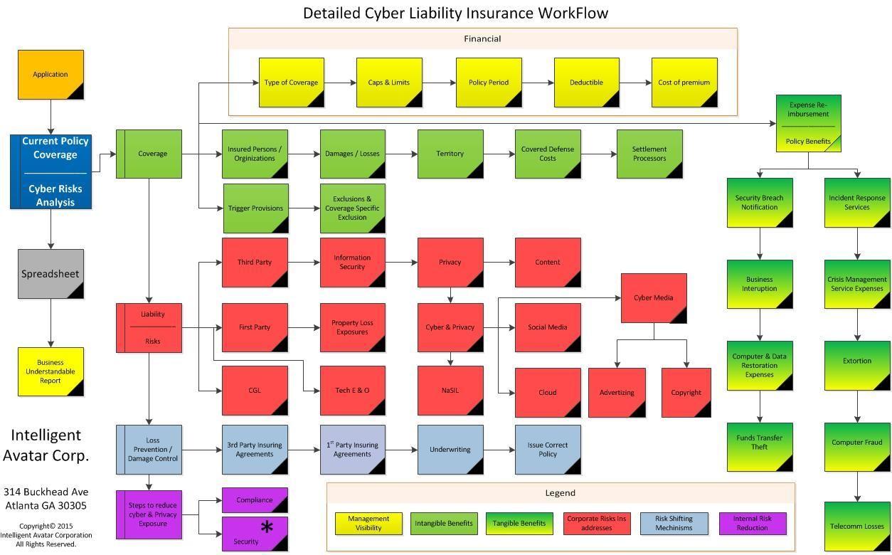 Cyber Insurance Analysis