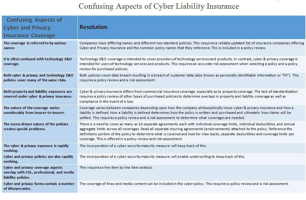 cyberliability
