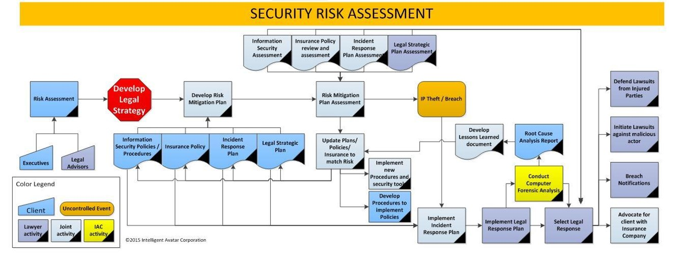 Security Risk Assessment Intelligent Avatar